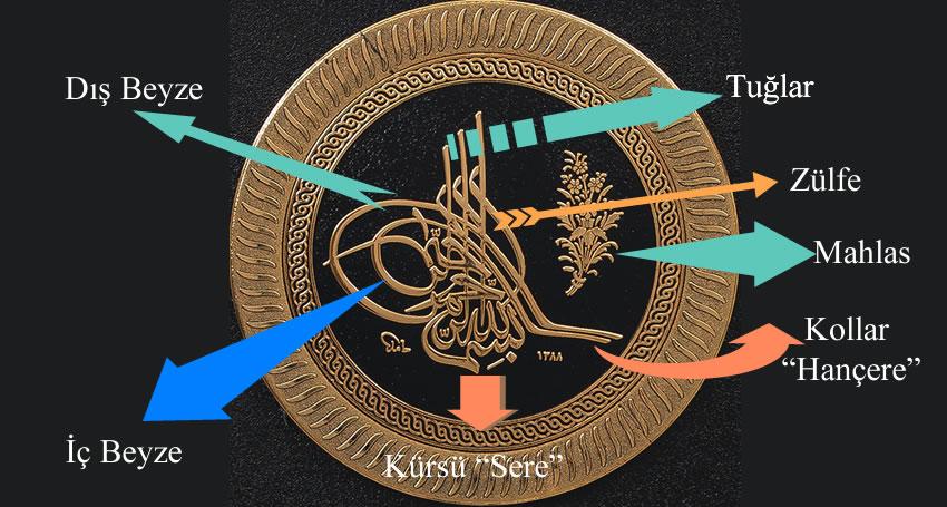 Osmanlı Tuğrasının Anlamı